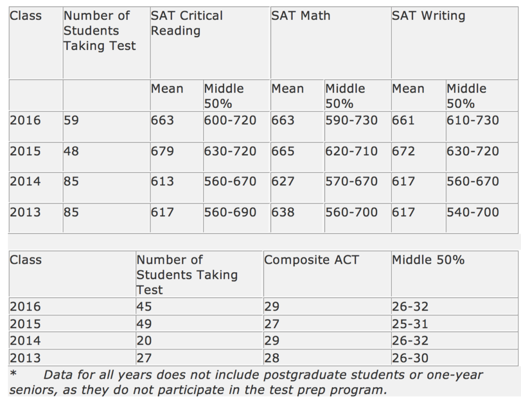 SAT Test Prep Results Marks Education
