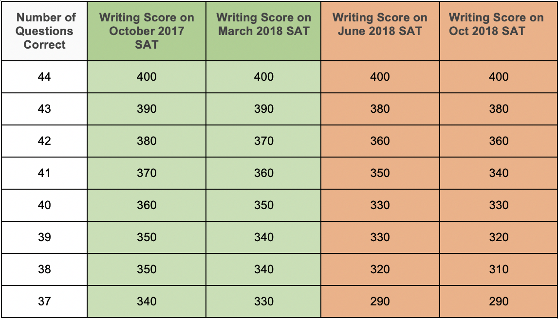 Re-evaluating the SAT Versus ACT Decision - Marks Education